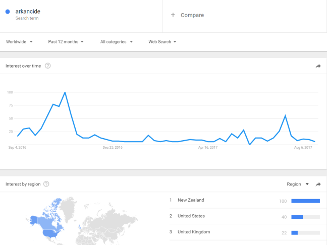 arkancide spike july 2017 google trends